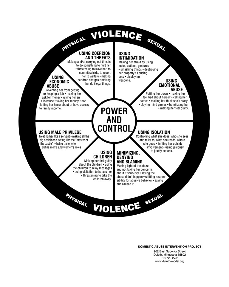 Duluth Model - Power and Control